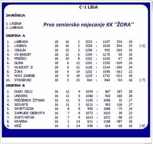 C 1 liga